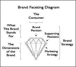 Brand Faceting
